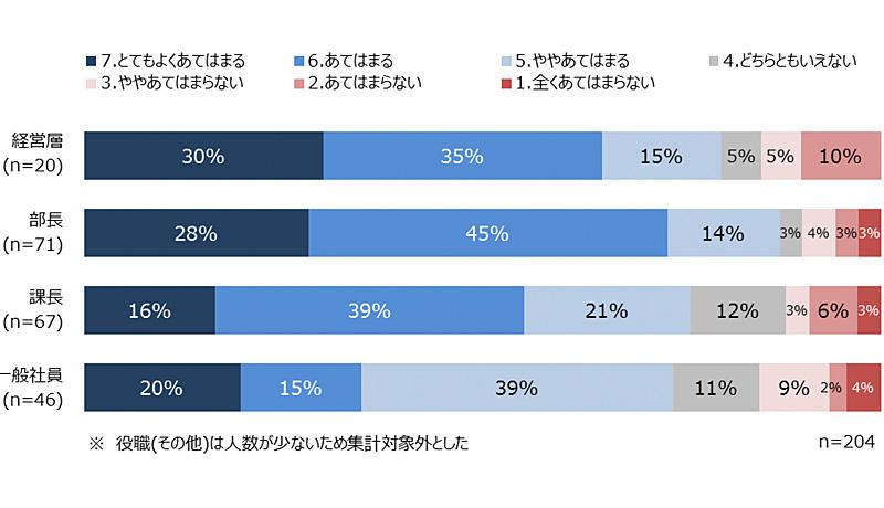 読者アンケート調査(No.14) 「社長のメッセージについてのアンケート調査」-アンケート調査結果レポート-