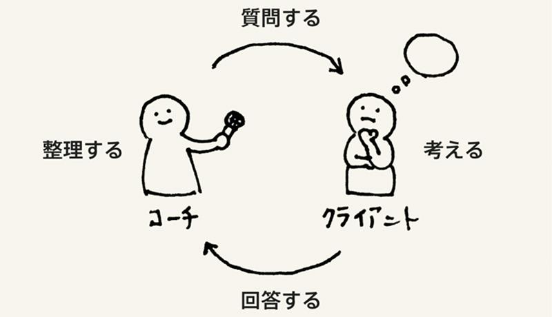 質問イメージ画像