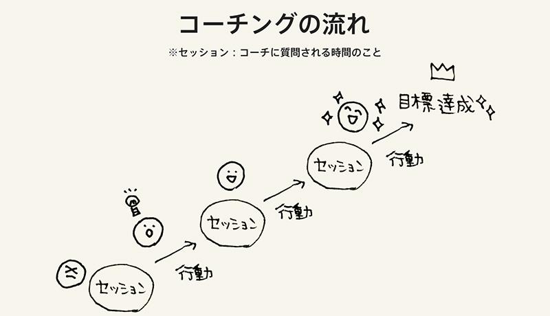 コーチング図